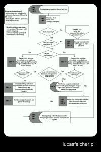 Tłumaczenie własne protokołu Alberta Health Services do leczenia pacjentów z SVT