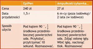 EpiPen vs Ampółkostrzykawka z adrenaliną