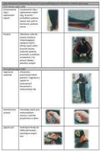 Opis zalecanych manewrów fizycznych przeciwdziałających obniżeniu ciśnienia tętniczego