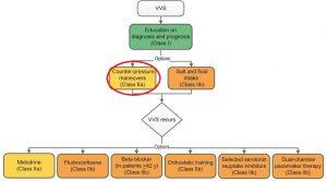 Omdlenie wazowagalne (Rycina 4)